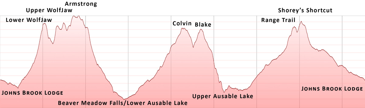 Elevation profile: JBL to Lower WolfJaw, Upper WolfJaw, Armstrong, Colvin, Blake, and Shorey's Shortcut